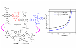 """Diketopyrrolopyrrole-based terpolymers with tunable broad band absorption for fullerene and fullerene-free polymer solar cells"""