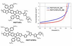 """Ladder-type high gap conjugated polymers based on indacenodithieno[3,2-b]thiophene and bithiazole for organic photovoltaics"""