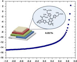 """N-Acyl-dithieno[3,2-b:2',3'-d]pyrrole based low bandgap copolymers affording improved open-circuit voltages and efficiencies in polymer solar cells"""