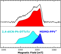"""EPR characterization of the light-induced negative polaron in a functionalized dithienylthiazolo[5,4-d]thiazole acceptor for organic photovoltaics"""