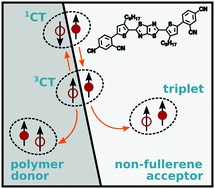"""Impact of the donor polymer on recombination via triplet excitons in a fullerene-free organic solar cell"""