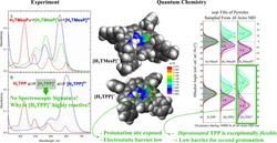 """Quantum Chemical Insights into the Dependence of Porphyrin Basicity on the meso-Aryl Substituents: Thermodynamics, Buckling, Reaction Sites and Molec"