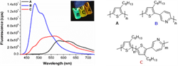 """Synthesis of highly fluorescent all-conjugated alternating donor-acceptor (block) copolymers via GRIM polymerization"""