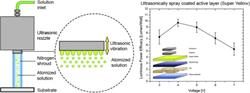 """Ultrasonic spray coating as deposition technique for the light-emitting layer in Polymer LEDs"""