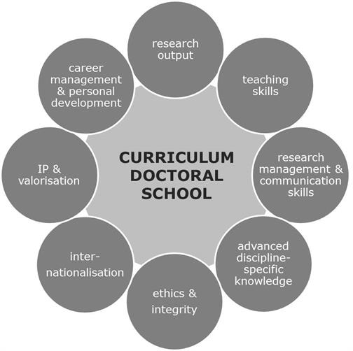 eight focus points: research output, teaching skills, research management and communication skills, discipline-specific knowledge, ethics and integrity, internationalisation, IP and valorisation, career management and personal development