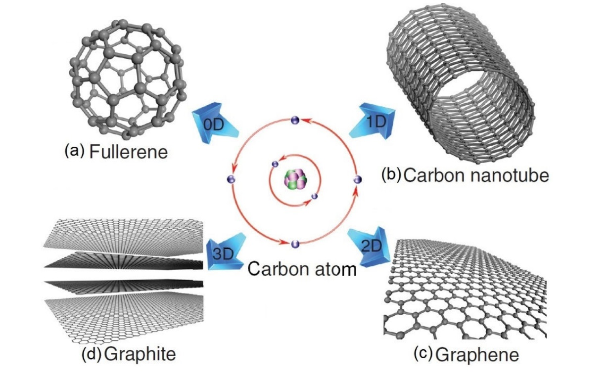phd thesis carbon nanotubes The work presented in this thesis describes the development and application of strategies to evaluate the influence of extreme confinement within narrow single-walled carbon nanotubes (swnt) on the pathways of preparative chemical reactions.